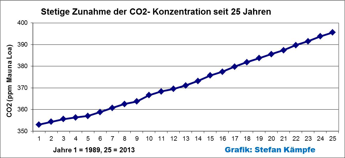 klimawandel in deutschland real sinken seit 25 jahren die temperaturen eike europ isches. Black Bedroom Furniture Sets. Home Design Ideas