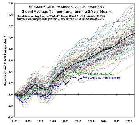 Modellvorhersagen gegenüber der Realität. Zum Vergrößern anklicken