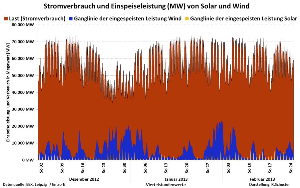 Lastganglinien als Erfolgskontrolle der Energiewende mit Windenergie ...
