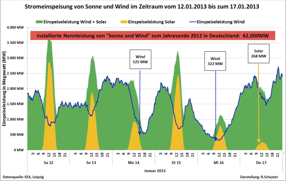 Search Results for: Das deutsche Energiewende - EIKE - Europäisches ...