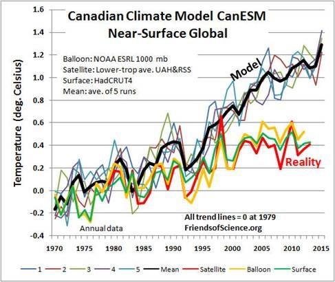 http://www.eike-klima-energie.eu/http://www.eike-klima-energie.eu/wp-content/uploads/2016/07/Modelle1.jpg