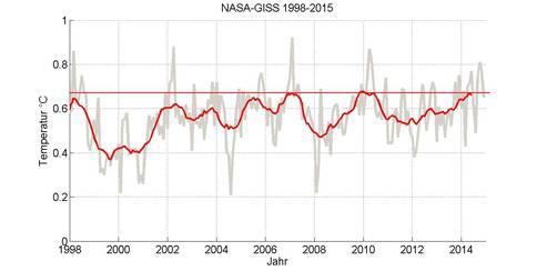 NASA-GISS2014c