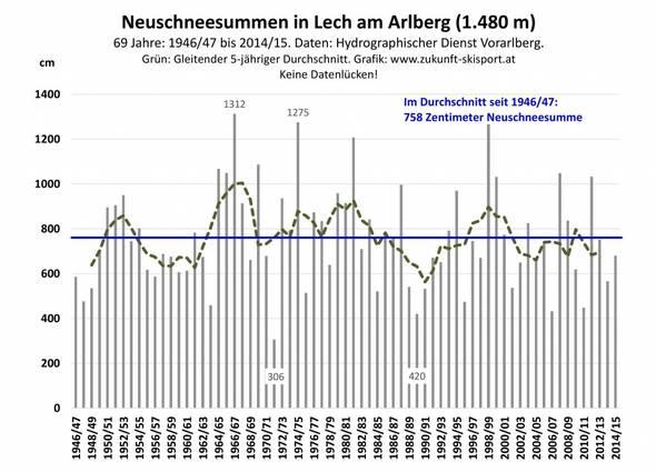 Abb. 2: Die jährlichen Neuschneesummen in Lech am Arlberg von 1946/47 bis 2014/15. Daten: Hydrographischer Dienst Vorarlberg. Grafik: www.zukunft-skisport.at