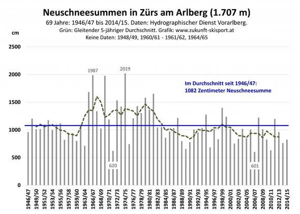 Abb. 5: Der Verlauf der jährlichen Neuschneesummen in Zürs am Arlberg von 1946/47 bis 2014/15. Daten: Hydrographischer Dienst des Landes Vorarlberg. Grafik: www.zukunft-skisport.at.