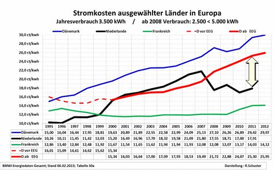 Stromkosten Vergleich D-NL-Dk