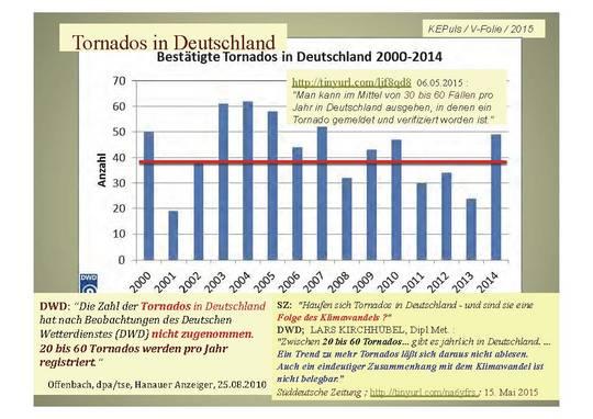 deutschen wetterdienstes dwd