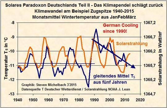 klimaschwankungen und krisen