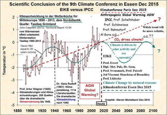 Eine Wissenschaftliche Schlussfolgerung Der 9 Klimakonferenz Von