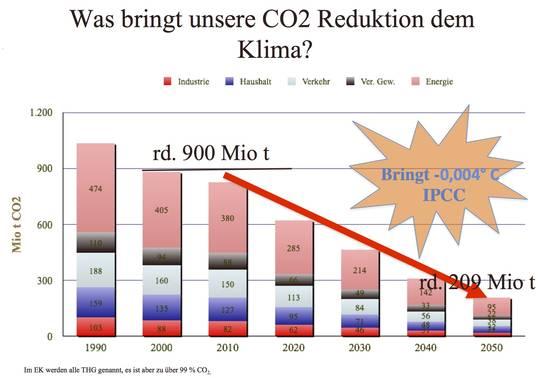 Klimaschutzplan 2050 = Morgenthauplan 2.0 ? – EIKE – Europäisches ...