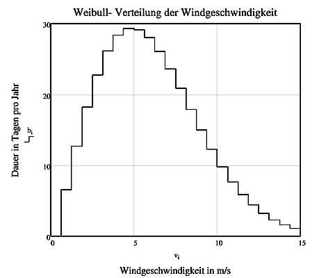 Statistik und Verfügbarkeit von Wind- und Solarenergie in ...