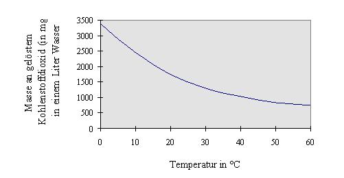 Das Verhältnis des Gases und des Benzins in km