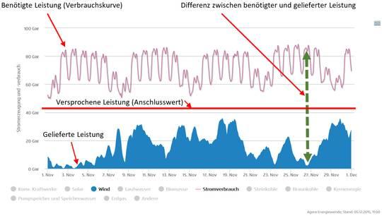 energieeinspeisung deutschland aktuell
