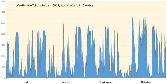Bild 9 Ganglinien Windkraft Offshore Im Jahr 2015, Ausschnitt Juli U2013  Oktober (nach Den Daten Von [5])