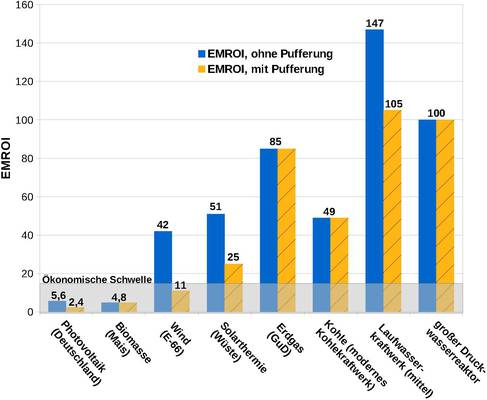 Search Results for: Photovoltaik - EIKE - Europäisches Institut ...
