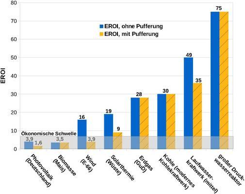 Die Energiewende und der energetische Erntefaktor – EIKE ...