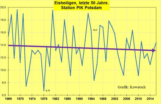 Eisheilige Datum die eisheiligen werden immer kälter eike europäisches institut