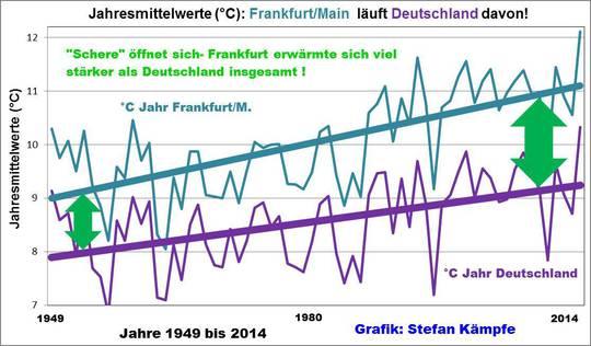 wärmeerzeugung in deutschland