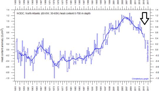 Atlantik Wassertemperatur