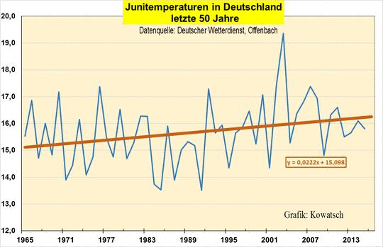 Jahr: 2016 - EIKE - Europäisches Institut für Klima & Energie
