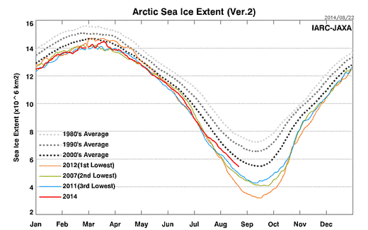 Arctic Sea Ice Extent