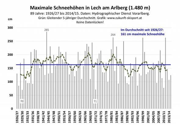 Abb. 1: Die jährlichen maximalen Schneehöhen in Lech am Arlberg von 1928/29 bis 2014/15. Daten: Hydrographischer Dienst Vorarlberg. Grafik: www.zukunft-skisport.at