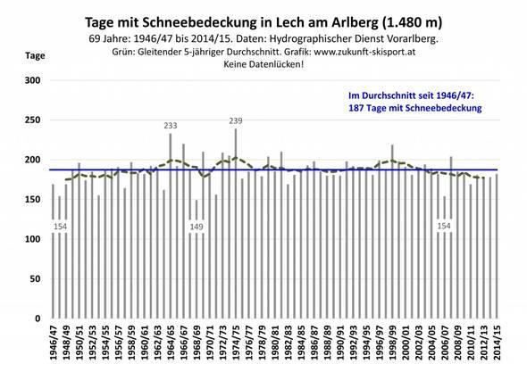 Abb. 3: Die jährliche Anzahl der Tage mit Schneebedeckung in Lech am Arlberg von 1946/47 bis 2014/15. Daten: Hydrographischer Dienst Vorarlberg. Grafik: www.zukunft-skisport.at