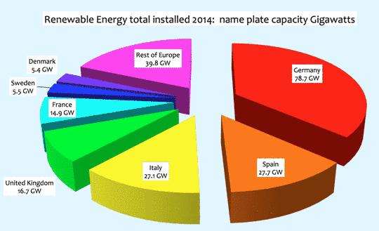 Europa: Erneuerbare Energie in Europa im Jahre 2014 weit hinter den ...