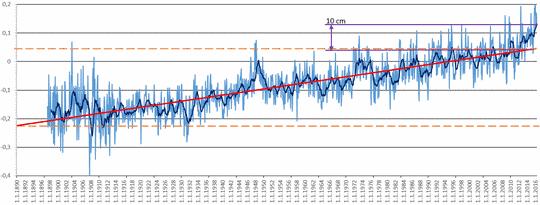 miami februar 2016 werte temperatur