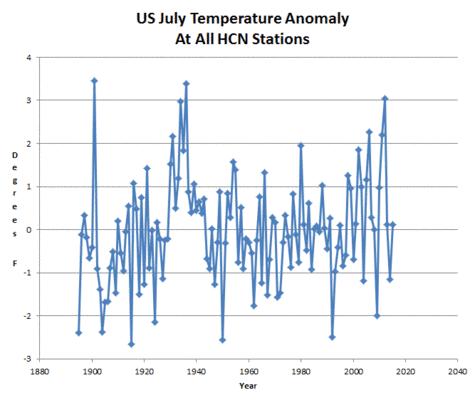 Wärmste Monate Seit Aufzeichnung Der Größte Wissenschaftliche