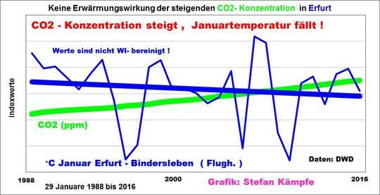Monat: Februar 2016 - EIKE - Europäisches Institut für Klima & Energie