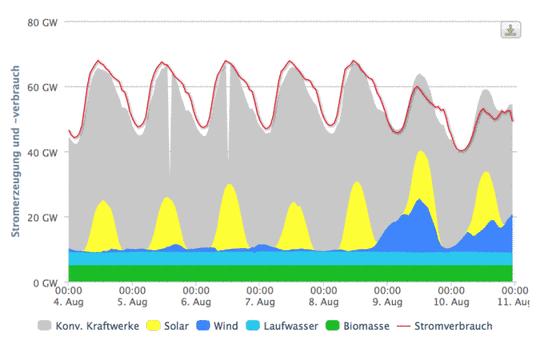 """Erneuerbare"""" Energie – Solar- und Windenergie: Kapitalkosten und ..."""