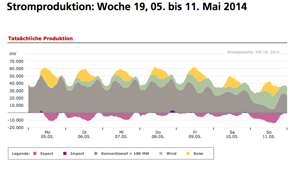 Stromexport = Strommüll ? – EIKE – Europäisches Institut für Klima ...