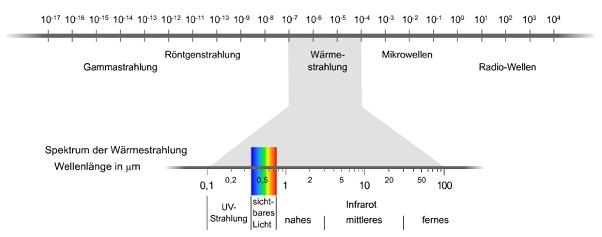 bild infrarotheizung 24 - Warmestrahlung Beispiele