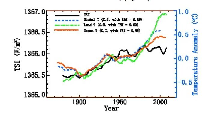Ist es die Sonne, Dummkopf? – EIKE – Europäisches Institut für Klima ...