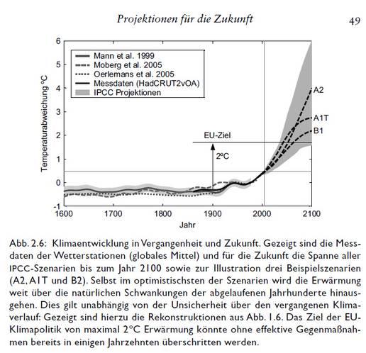 Schellnhuber_Rahmstorf_2006_DerKlimawandel_S49_EU_2GradZiel
