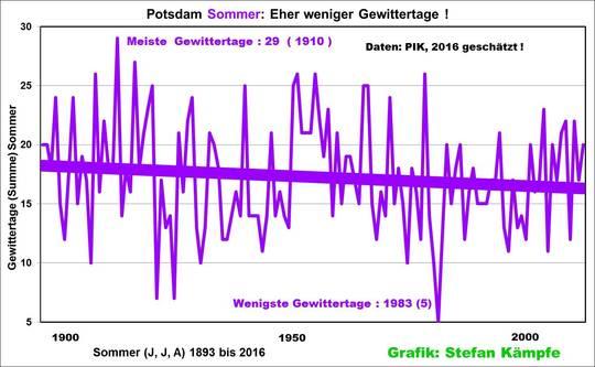 sommer prognose 2016