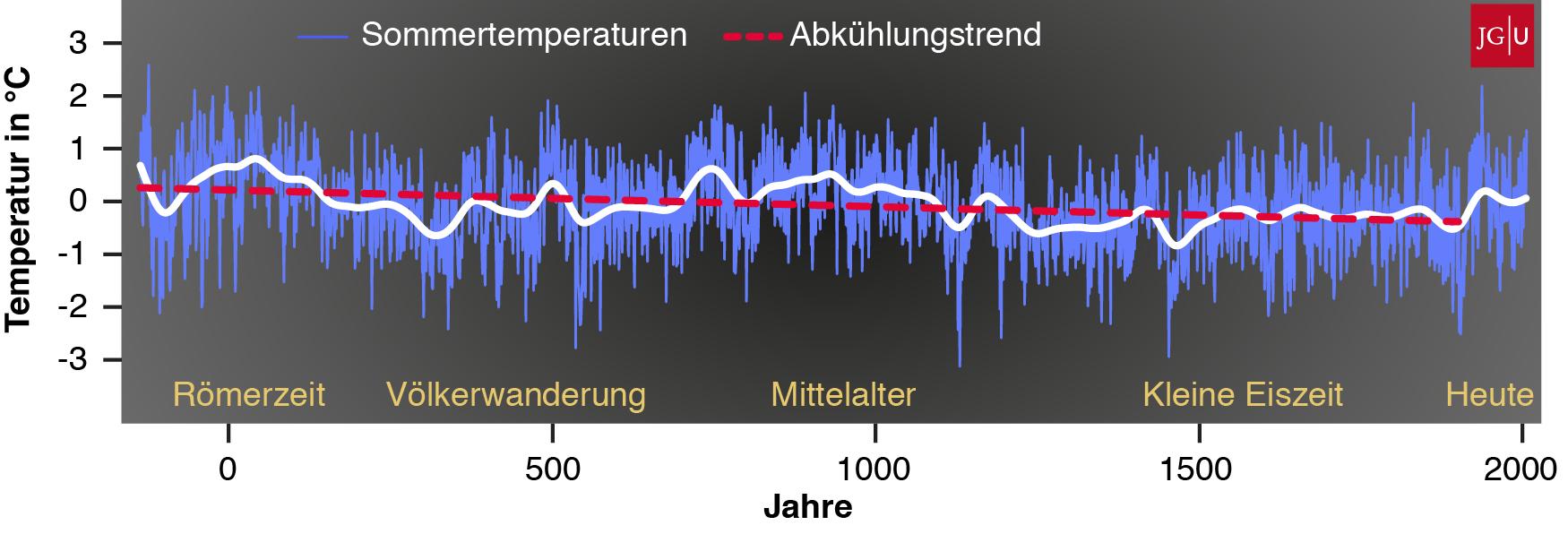 Temperaturverlauf Nordeuropa nach der Espen et  al Studie