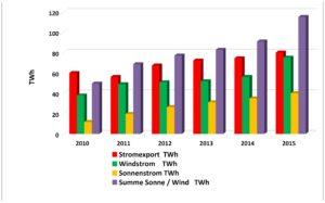 Abbildung 1 Stromexporte zwischen 2010 und 2015 [8]