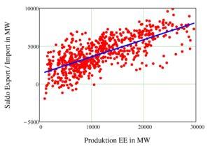 Abbildung 3 Korrelation der Stromexporte mit Wind- und Solarproduktion im Februar 2015 (Stundenwerte)