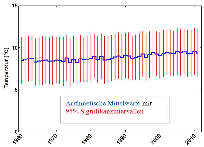 steigung doppelt logarithmisch berechnen