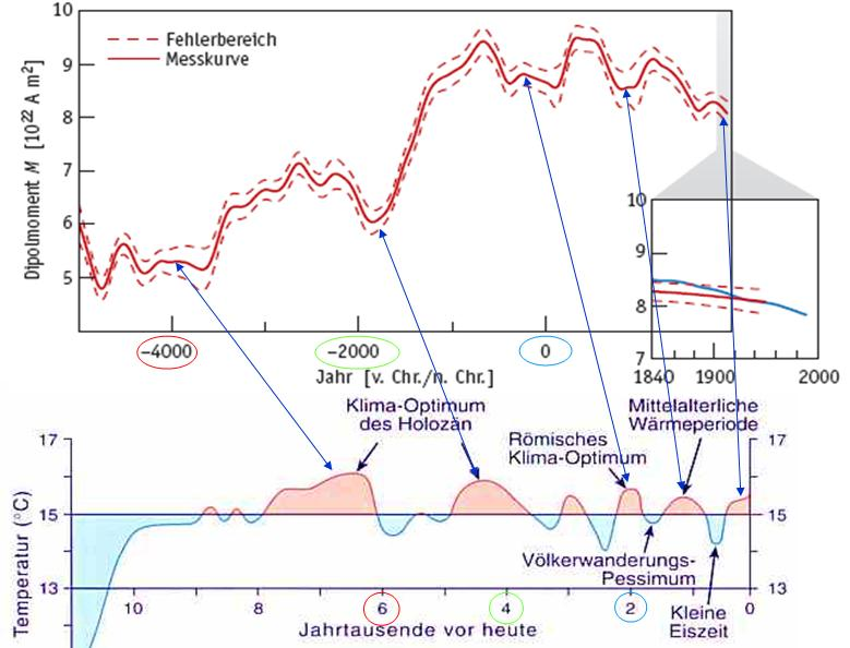 magnetischer nordpol der erde