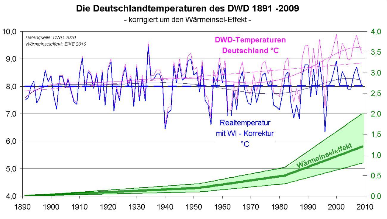 klimaerwaermung  deutschland nicht nachweisbar der dwd