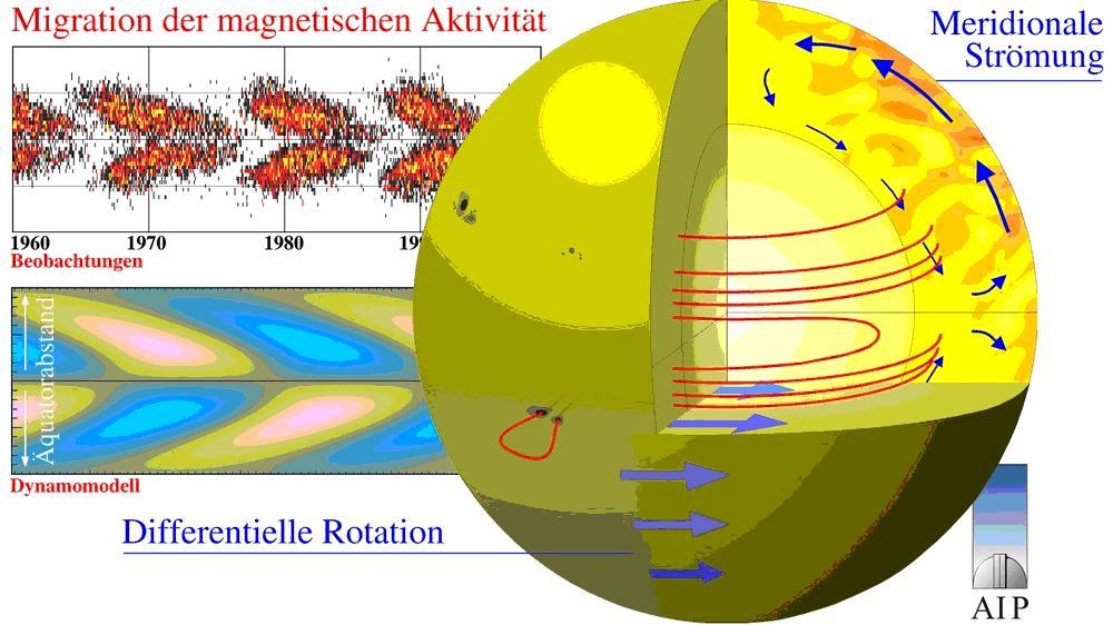 Teil 3: Dynamisches Sonnensystem – die tatsächlichen Hintergründe ...