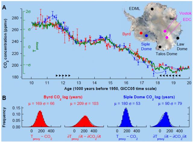 """CO2 folgt der Temperatur """"um höchstens ein paar hundert"""