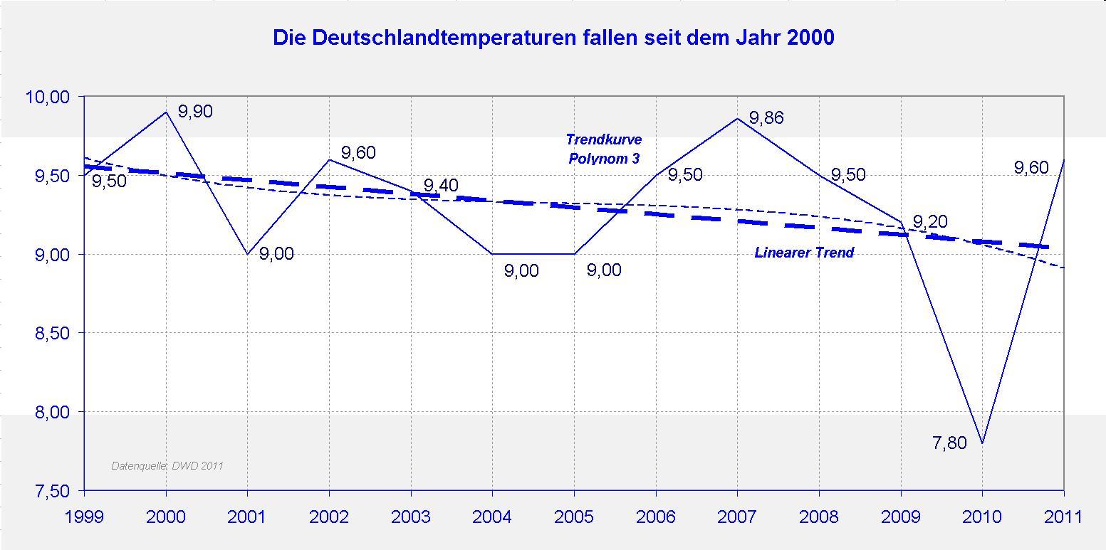 Der Wärmeinseleffekt (WI) als maßgeblicher Treiber der Temperaturen ...