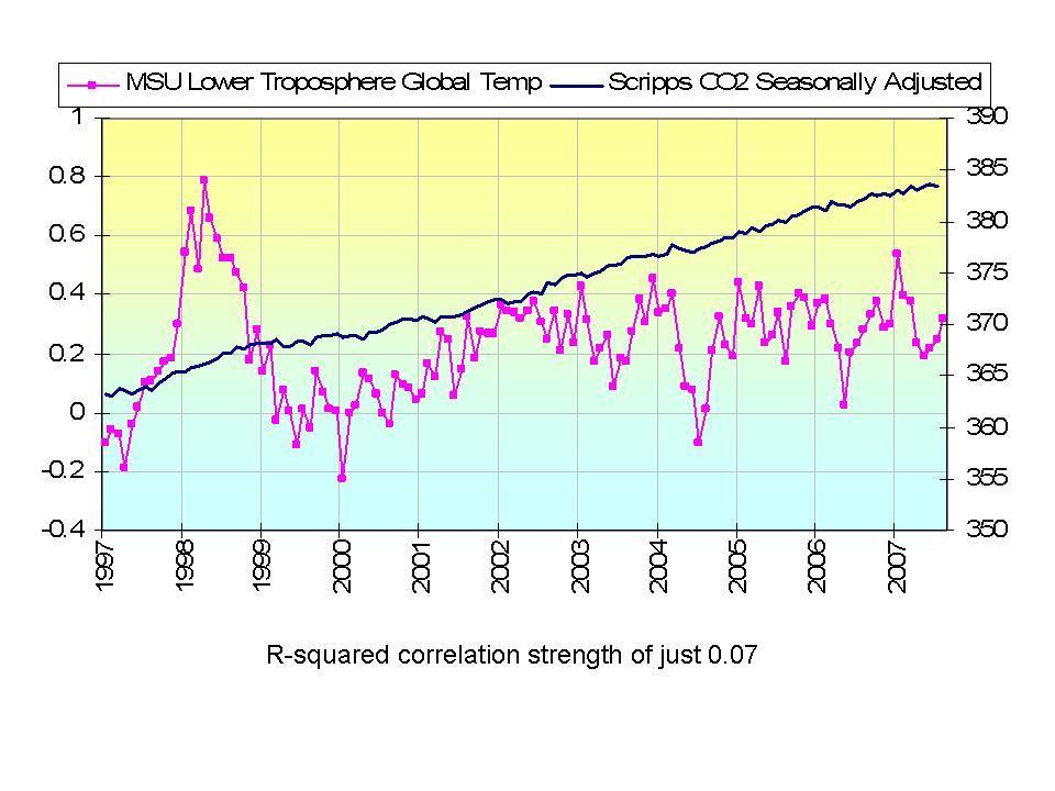 CO2+ Temperaturverlauf MSU ab 1997.jpg