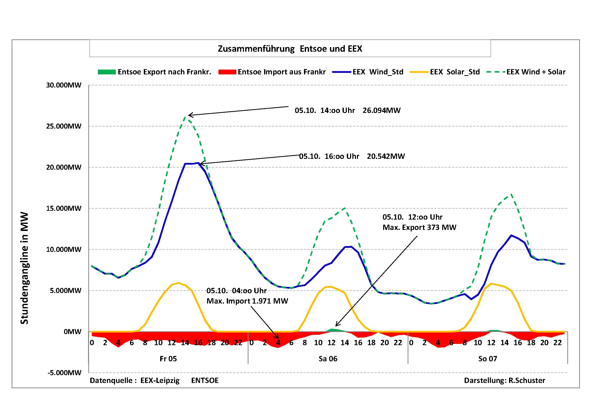 Energiewende im November! Nur 7 % der installierten EEG Leistung ...