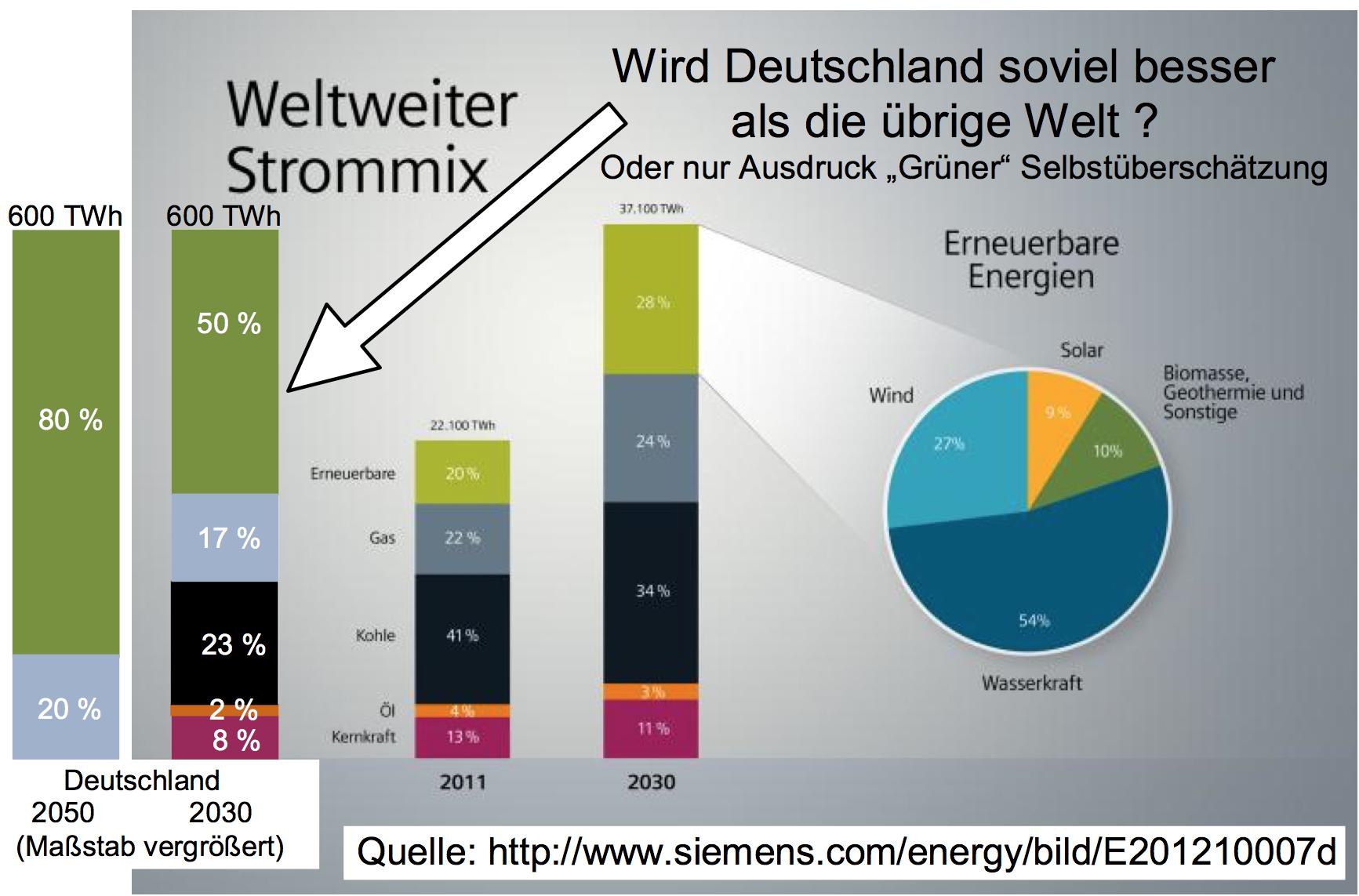 Energiewende Ist Deutschland Soviel Besser Als Der Rest Der Welt