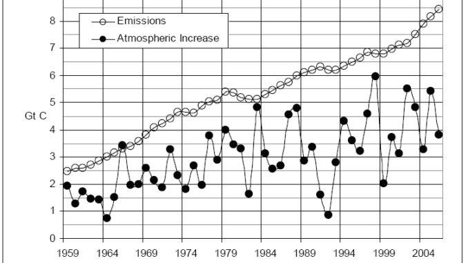 Jetzt Geht Ein Weiterer U201eFingerabdrucku201c Verloren: Nicht Nur, Dass  Anthropogene Emissionen Nicht Das Klima Beeinflussen, Sondern Sie Steuern  Nicht Einmal Das ...