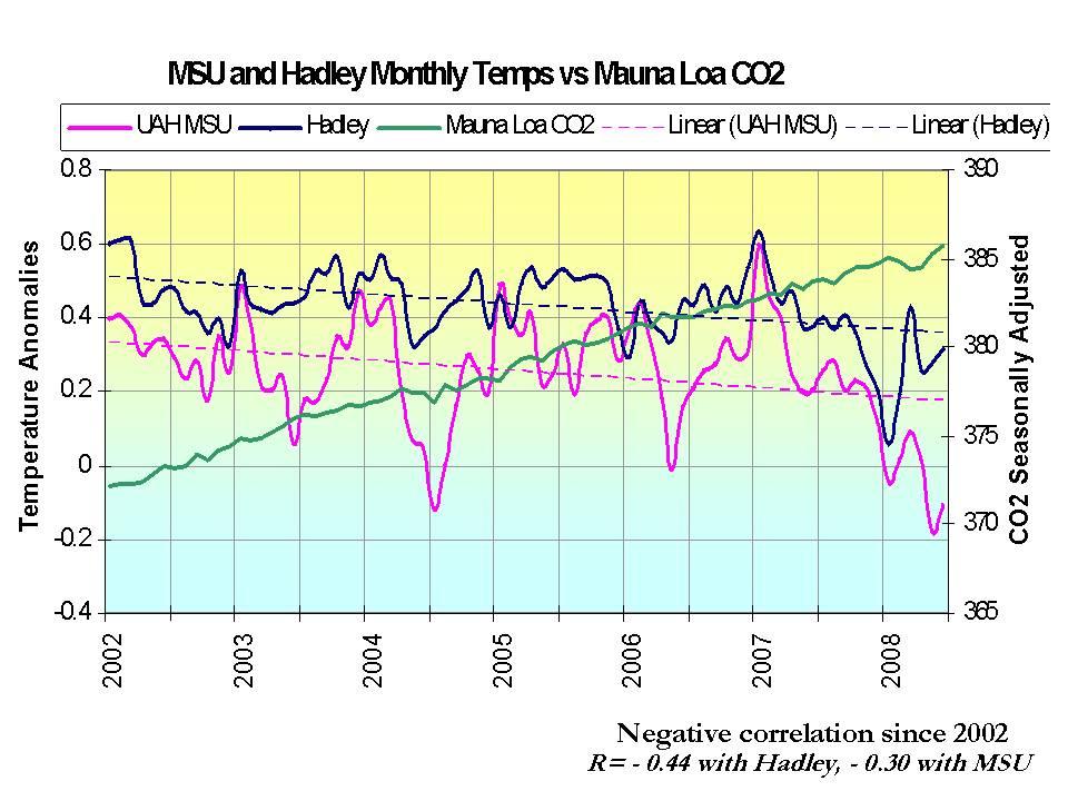 Temperatur CRU + MSU CO2-Scripps seit 1998.jpg